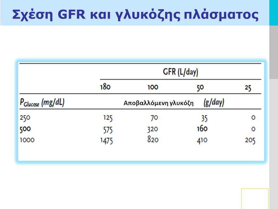 LOGO Σχέση GFR και γλυκόζης πλάσματος