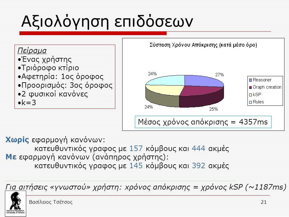 Βασίλειος Τσέτσος 21 Αξιολόγηση επιδόσεων Πείραμα Ένας χρήστης Τριόροφο κτίριο Αφετηρία: 1ος όροφος Προορισμός: 3ος όροφος 2 φυσικοί κανόνες k=3 Μέσος χρόνος απόκρισης = 4357ms Για αιτήσεις «γνωστού» χρήστη: xρόνος απόκρισης = χρόνος kSP (~1187ms) Χωρίς εφαρμογή κανόνων: κατευθυντικός γραφος με 157 κόμβους και 444 ακμές Με εφαρμογή κανόνων (ανάπηρος χρήστης): κατευθυντικός γραφος με 145 κόμβους και 392 ακμές