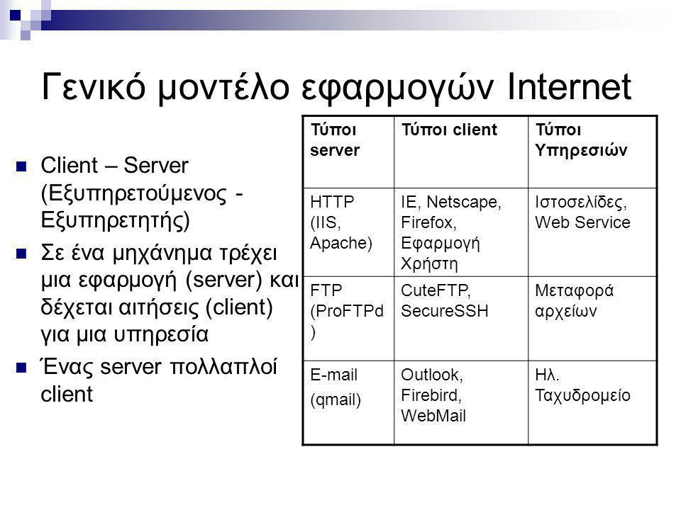 Γενικό μοντέλο εφαρμογών Internet Client – Server (Εξυπηρετούμενος - Εξυπηρετητής) Σε ένα μηχάνημα τρέχει μια εφαρμογή (server) και δέχεται αιτήσεις (