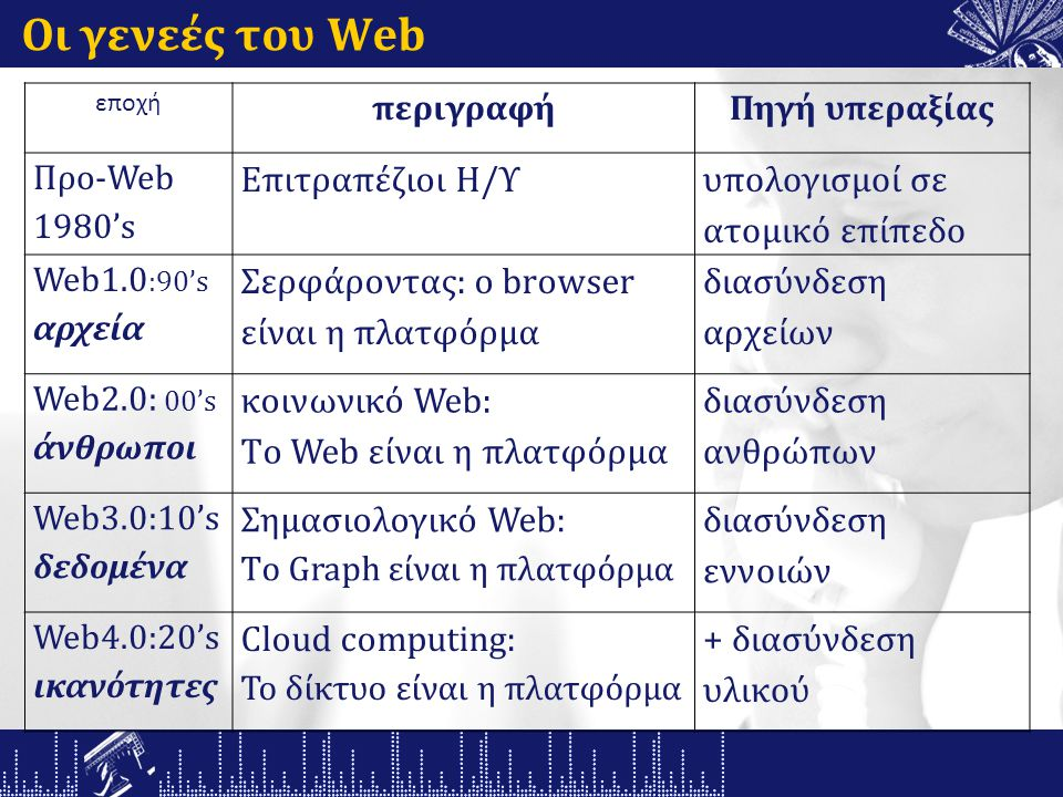 Οι γενεές του Web εποχή περιγραφήΠηγή υπεραξίας Προ-Web 1980's Επιτραπέζιοι Η/Υ υπολογισμοί σε ατομικό επίπεδο Web1.0 :90's αρχεία Σερφάροντας: ο browser είναι η πλατφόρμα διασύνδεση αρχείων Web2.0: 00's άνθρωποι κοινωνικό Web: Tο Web είναι η πλατφόρμα διασύνδεση ανθρώπων Web3.0:10's δεδομένα Σημασιολογικό Web: Tο Graph είναι η πλατφόρμα διασύνδεση εννοιών Web4.0:20's ικανότητες Cloud computing: Το δίκτυο είναι η πλατφόρμα + διασύνδεση υλικού