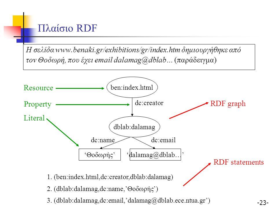 -23- Πλαίσιο RDF ben:index.html dblab:dalamag dc:creator dc:name 1. (ben:index.html,dc:creator,dblab:dalamag) 2. (dblab:dalamag,dc:name,'Θοδωρής') 3.