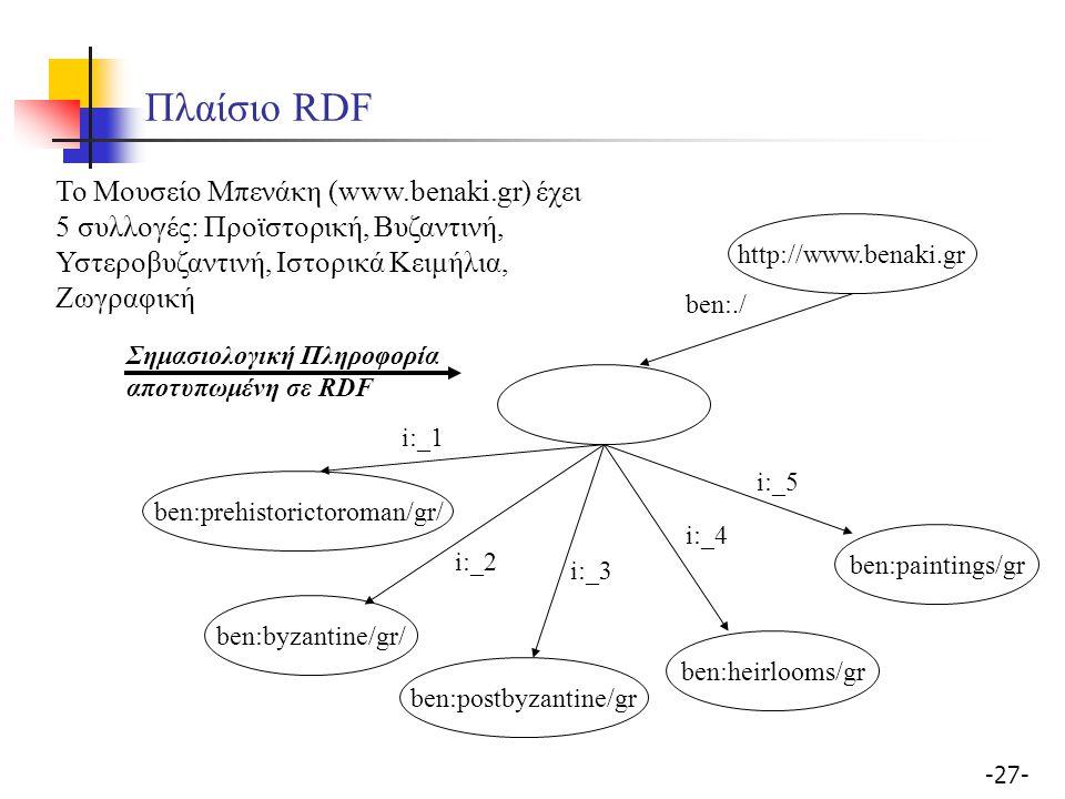 -27- Πλαίσιο RDF ben:byzantine/gr/ ben:./ ben:heirlooms/gr ben:paintings/gr ben:postbyzantine/gr Το Μουσείο Μπενάκη (www.benaki.gr) έχει 5 συλλογές: Π