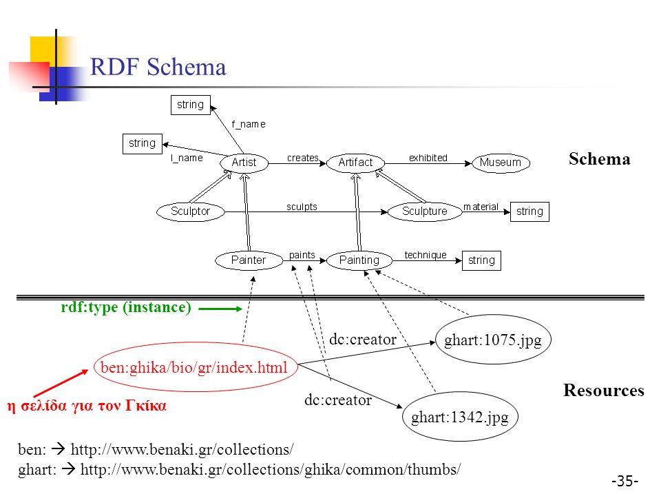 -35- RDF Schema ghart:1075.jpg ben:ghika/bio/gr/index.html ben:  http://www.benaki.gr/collections/ ghart:  http://www.benaki.gr/collections/ghika/co