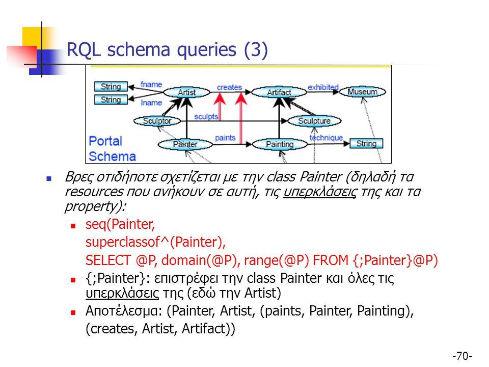 -70- RQL schema queries (3) Βρες οτιδήποτε σχετίζεται με την class Painter (δηλαδή τα resources που ανήκουν σε αυτή, τις υπερκλάσεις της και τα proper