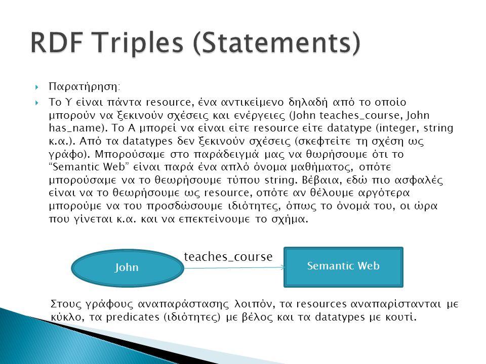  Η πληροφορία αυτή αρκεί για να γράψουμε το RDF έγγραφο.