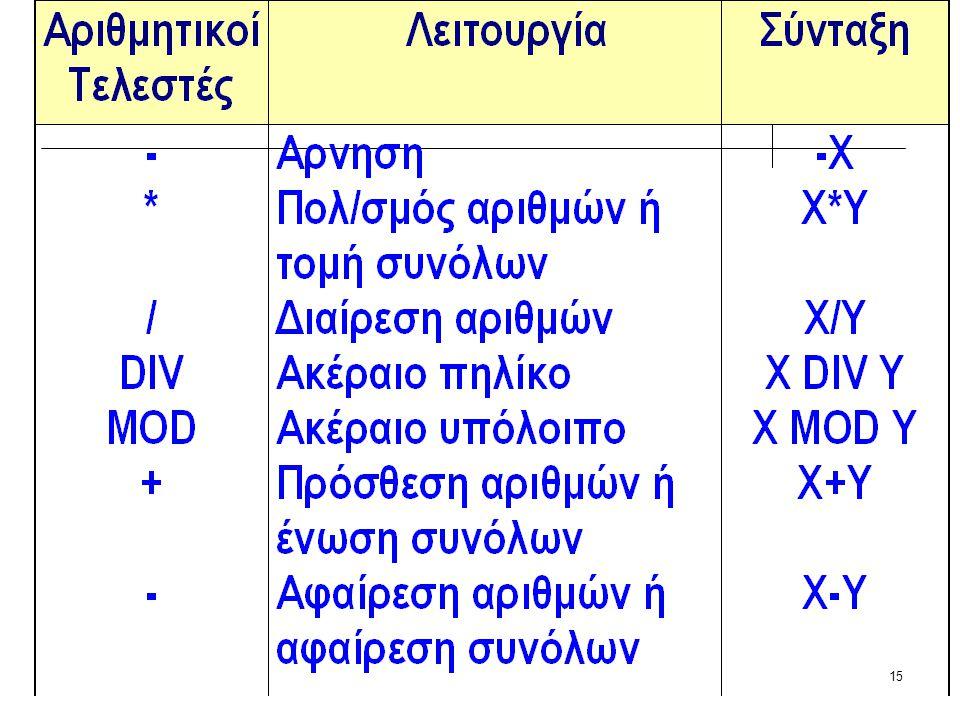 14  Είναι σύμβολα που δηλώνουν μια αριθμητική ή λογική πράξη μεταξύ αριθμητικών ή αλφαριθμητικών δεδομένων.  Αριθμητικοί  σύγκρισης  λογικοί Τελεσ