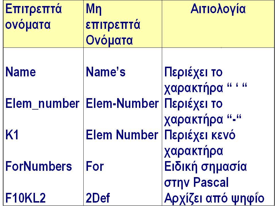 27 CONST όνομα = τιμή; π.χ. CONST meres=5; pi=3.14159; flag=true; aster='*'; Περιοχή Σταθερών