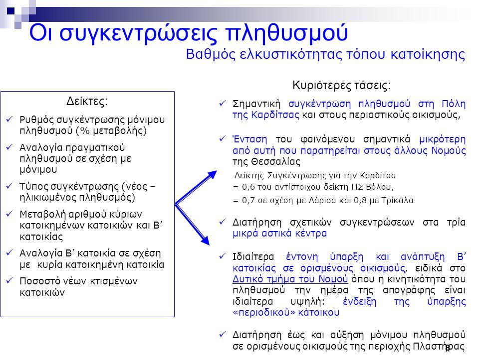 9 ΕΟ Αθηνών Καρδίτσας Μορφές συγκεντρώσεις κατοίκησης 1ο Αναπτυξιακό Συνέδριο Νομού Καρδίτσας Ντυκέν Μαρι-Νοέλ, Γάκη Δήμητρα 10/02/2008 Καρδίτσα Σοφάδες Παλαμάς Μουζάκι