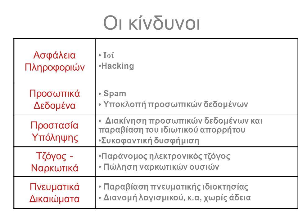 Ασφάλεια Πληροφοριών Ιοί Hacking Προσωπικά Δεδομένα Spam Υποκλοπή προσωπικών δεδομένων Προστασία Υπόληψης Διακίνηση προσωπικών δεδομένων και παραβίαση
