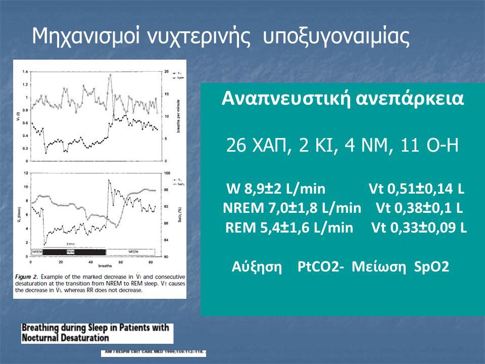 Αναπνευστική ανεπάρκεια 26 ΧΑΠ, 2 ΚΙ, 4 ΝΜ, 11 Ο-Η W 8,9±2 L/min Vt 0,51±0,14 L NREM 7,0±1,8 L/min Vt 0,38±0,1 L REM 5,4±1,6 L/min Vt 0,33±0,09 L Αύξηση PtCO2- Μείωση SpO2 Μηχανισμοί νυχτερινής υποξυγοναιμίας