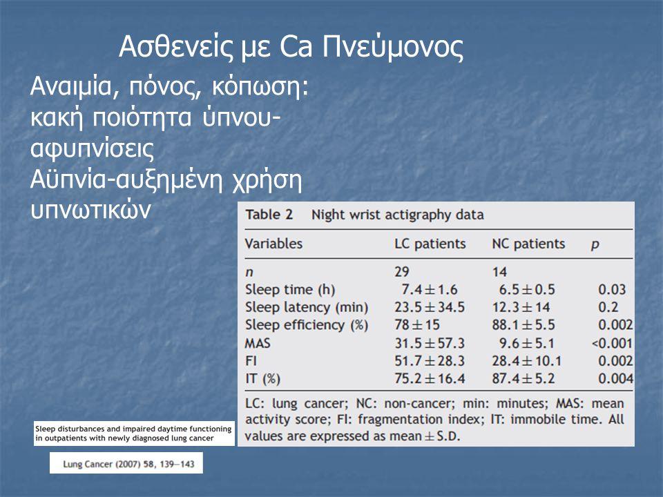 Ασθενείς με Ca Πνεύμονος Αναιμία, πόνος, κόπωση: κακή ποιότητα ύπνου- αφυπνίσεις Αϋπνία-αυξημένη χρήση υπνωτικών