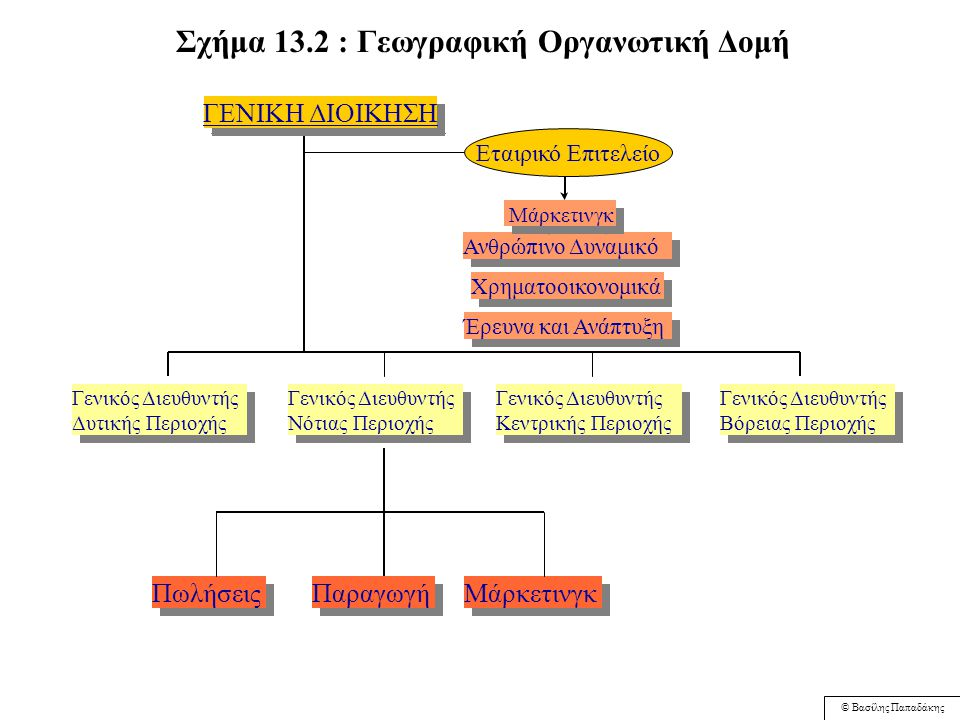 © Βασίλης Παπαδάκης Σχήμα 13.1 : Η οργανωτική δομή της εταιρίας Νίκας - 1999 Διοικητικό συμβούλιο Αντιπρόεδρος και Διευθύνων Σύμβουλος Συμπράττων Διευθύνων Σύμβουλος Οικονομική Διεύθυνση Πωλήσεων Διεύθυνση Marketing Διεύθυνση Εργοστασίου Μηχανογρά- φηση Μηχανογρά- φηση Λογιστήριο Προμήθειες Εξαγωγές Προϊόντα Catering Προϊόντα Catering Key Accounts Διαφήμιση Ανάπτυξη Νέων Προϊόντων Ανάπτυξη Νέων Προϊόντων Παραγωγή Τεχνική Υπηρεσία Τεχνική Υπηρεσία Ποιοτικός Έλεγχος Ποιοτικός Έλεγχος Πηγή : Παρουσίαση της εταιρίας Νίκας Α.Ε.