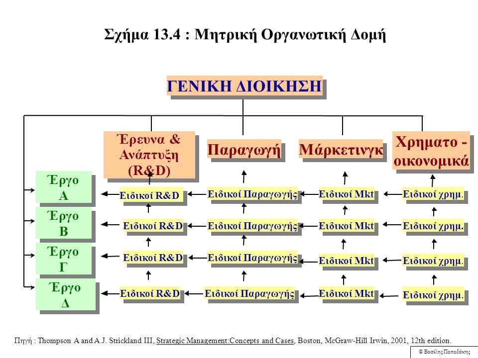 © Βασίλης Παπαδάκης Σχήμα 13.3 Δομή κατά Στρατηγικές Επιχειρηματικές Μονάδες (ΣΕΜ) Αντιπρόεδρος Oμάδας Eπιχειρήσεων I Αντιπρόεδρος Oμάδας Eπιχειρήσεων