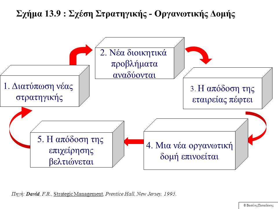 © Βασίλης Παπαδάκης Έρευνα & Ανάπτυξη (R&D) Έρευνα & Ανάπτυξη (R&D) Σχήμα 13.4 : Μητρική Οργανωτική Δομή ΓΕΝΙΚΗ ΔΙΟΙΚΗΣΗ Παραγωγή Μάρκετινγκ Χρηματo - οικονομικά Χρηματo - οικονομικά Έργο A Έργο A Έργο Β Έργο Β Έργο Γ Έργο Γ Έργο Δ Έργο Δ Ειδικοί R&D Ειδικοί Παραγωγής Ειδικοί Mkt Ειδικοί χρημ.