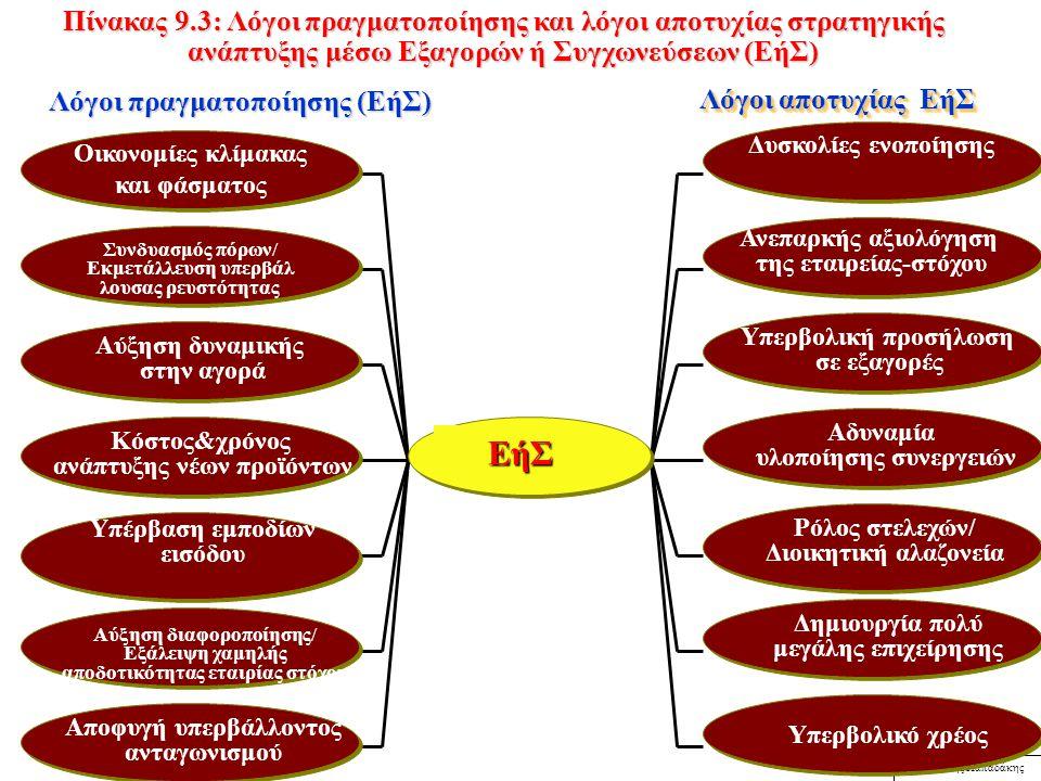 © Βασίλης Παπαδάκης Εξαγορές και Συγχωνεύσεις Παπαδάκης κεφάλαιο 10