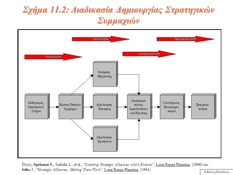 © Βασίλης Παπαδάκης Στρατηγικές Συμμαχίες Παπαδάκης κεφάλαιο 11