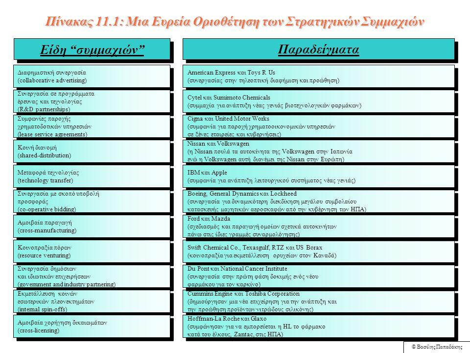 © Βασίλης Παπαδάκης Σχήμα 11.3: Τα 4 Σίγμα (Cs) των Στρατηγικών Συμμαχιών Συμπληρωματικές Ικανότητες (Complementary Skills) Συμμετρικός/ Ισομεγέθης Κίνδυνος (Commensurate Risk) Συμμετρικός/ Ισομεγέθης Κίνδυνος (Commensurate Risk) Συνεργατικές Κουλτούρες (Cooperative Cultures) Συμβατοί στόχοι (Compatible Goals) Επιτυχημένες Στρατηγικές Συμμαχίες Πηγή: Brouthers D.