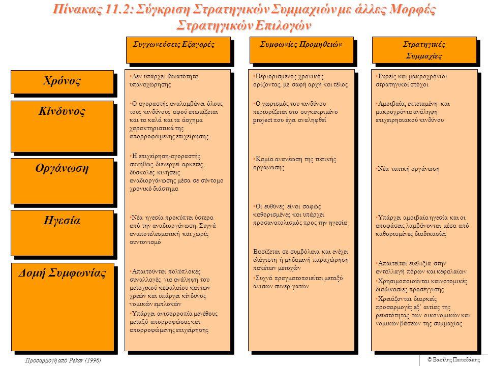 © Βασίλης Παπαδάκης Πίνακας 11.1: Μια Ευρεία Οριοθέτηση των Στρατηγικών Συμμαχιών Είδη συμμαχιών Διαφημιστική συνεργασία (collaborative advertising) Διαφημιστική συνεργασία (collaborative advertising) Συνεργασία σε προγράμματα έρευνας και τεχνολογίας (R&D partnerships) Συνεργασία σε προγράμματα έρευνας και τεχνολογίας (R&D partnerships) Συμφωνίες παροχής χρηματοδοτικών υπηρεσιών (lease service agreements) Συμφωνίες παροχής χρηματοδοτικών υπηρεσιών (lease service agreements) Κοινή διανομή (shared-distribution) Κοινή διανομή (shared-distribution) Μεταφορά τεχνολογίας (technology transfer) Μεταφορά τεχνολογίας (technology transfer) Συνεργασία με σκοπό υποβολή προσφοράς (co-operative bidding) Συνεργασία με σκοπό υποβολή προσφοράς (co-operative bidding) Αμοιβαία παραγωγή (cross-manufacturing) Αμοιβαία παραγωγή (cross-manufacturing) Κοινοπραξία πόρων (resource venturing) Κοινοπραξία πόρων (resource venturing) Συνεργασία δημόσιων και ιδιωτικών επιχειρήσεων (government and industry partnering) Συνεργασία δημόσιων και ιδιωτικών επιχειρήσεων (government and industry partnering) Εκμετάλλευση κοινών εσωτερικών πλεονεκτημάτων (internal spin-offs) Εκμετάλλευση κοινών εσωτερικών πλεονεκτημάτων (internal spin-offs) Αμοιβαία χορήγηση δικαιωμάτων (cross-licensing) Αμοιβαία χορήγηση δικαιωμάτων (cross-licensing) Παραδείγματα American Express και Toys R Us (συνεργασίας στην τηλεοπτική διαφήμιση και προώθηση) American Express και Toys R Us (συνεργασίας στην τηλεοπτική διαφήμιση και προώθηση) Swift Chemical Co., Texasgulf, RTZ και US Borax (κοινοπραξία για εκμετάλλευση ορυχείων στον Καναδά) Swift Chemical Co., Texasgulf, RTZ και US Borax (κοινοπραξία για εκμετάλλευση ορυχείων στον Καναδά) Cummins Engine και Toshiba Corporation (δημιούργησαν μια νέα επιχείρηση για την ανάπτυξη και την προώθηση προϊόντων νιτρώδους σιλικόνης) Cummins Engine και Toshiba Corporation (δημιούργησαν μια νέα επιχείρηση για την ανάπτυξη και την προώθηση προϊόντων νιτρώδους σιλικόνης) Cytel και Sumimoto Chemicals (