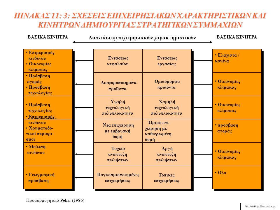 © Βασίλης Παπαδάκης Πίνακας 11.2: Σύγκριση Στρατηγικών Συμμαχιών με άλλες Μορφές Στρατηγικών Επιλογών Δεν υπάρχει δυνατότητα υπαναχώρησης Ο αγοραστής αναλαμβάνει όλους τους κινδύνους αφού επωμίζεται και τα καλά και τα άσχημα χαρακτηριστικά της απορροφώμενης επιχείρησης Η επιχείρηση-αγοραστής συνήθως διενεργεί αρκετές, δύσκολες κινήσεις αναδιοργάνωσης μέσα σε σύντομο χρονικό διάστημα Νέα ηγεσία προκύπτει ύστερα από την αναδιοργάνωση.