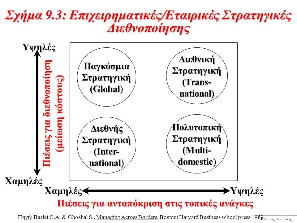 © Βασίλης Παπαδάκης Σχήμα 9.2: Προσδιοριστικοί παράγοντες Εθνικού πλεονεκτήματος (The Diamond Model) Στρατηγική της Επιχείρησης Δομή & Ανταγωνισμός Παραγωγικοί Συντελεστές Σχετιζόμενες και Υποστηρικτικές Βιομηχανίες Συνθήκες Ζήτησης Πηγή: Porter M.E., The Competitive Advantage of Nations, The Free Press, 1990, p.
