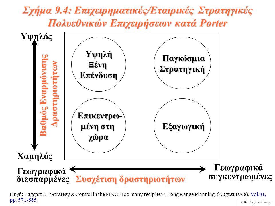 © Βασίλης Παπαδάκης Σχήμα 9.3: Eπιχειρηματικές/Εταιρικές Στρατηγικές Διεθνοποίησης Πιέσεις για διεθνοποίηση (μείωση κόστους) Παγκόσμια ΠαγκόσμιαΣτρατηγική (Global) Παγκόσμια ΠαγκόσμιαΣτρατηγική (Global) Διεθνική ΔιεθνικήΣτρατηγική(Trans-national) Στρατηγική(Trans-national) Διεθνής ΔιεθνήςΣτρατηγική(Inter- national) Διεθνής ΔιεθνήςΣτρατηγική(Inter- national) Πολυτοπική ΠολυτοπικήΣτρατηγική(Multi- domestic) Πολυτοπική ΠολυτοπικήΣτρατηγική(Multi- domestic) Πιέσεις για ανταπόκριση στις τοπικές ανάγκες ΥψηλέςΧαμηλές Υψηλές Πηγή: Barlet C.A.