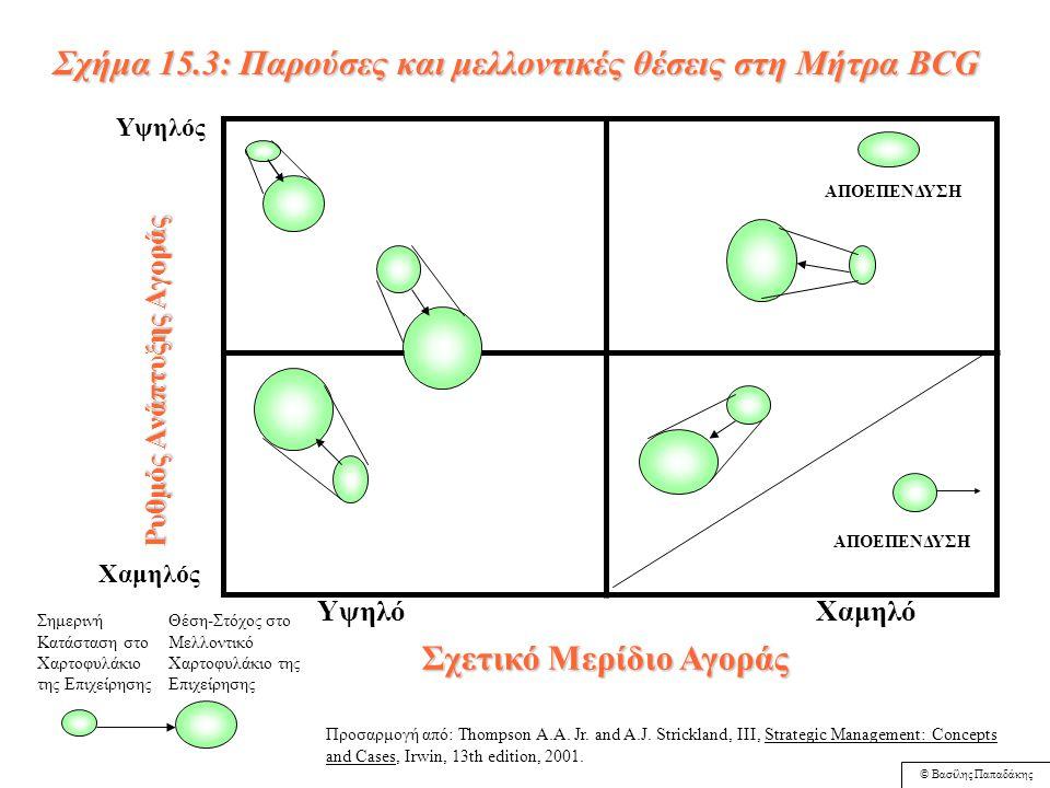 © Βασίλης Παπαδάκης Υψηλός (μεγαλύτερος από το σύνολο της οικονομίας) Υψηλό (πάνω από 1) Χαμηλό (κάτω από 1) Ρυθμός Ανάπτυξης Αγοράς Σχετικό Μερίδιο Α
