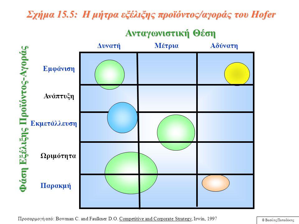 © Βασίλης Παπαδάκης Σχήμα 15.4: Το GE-McKinsey Directional Policy Matrix Ελκυστικότητα Αγοράς ή Κλάδου Δύναμη Εταιρείας Υψηλή Μέτρια Φτωχή Υψηλή Μέτρια Χαμηλή Επένδυση και Ανάπτυξη Επιλεκτική Ανάπτυξη Επιλεκτική ανάπτυξη Εκλεκτικότητα Αποεπένδυση ή Συγκομιδή Αποεπένδυση ή Συγκομιδή Αποεπένδυση ή Συγκομιδή Προσαρμογή από: Bowman C.