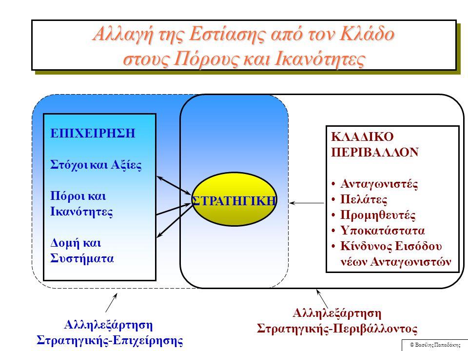 © Βασίλης Παπαδάκης Στρατηγική Ανάλυση του Εσωτερικού Περιβάλλοντος Παπαδάκης Κεφάλαιο 3