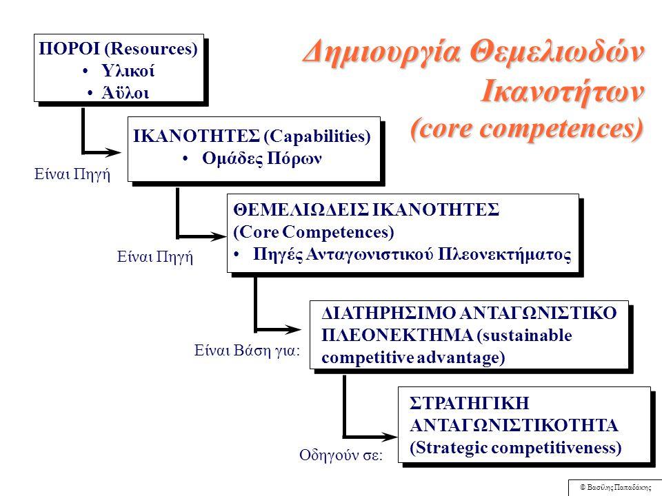 © Βασίλης Παπαδάκης Σχήμα 3.2: Διαμόρφωση Στρατηγικής με Βάση τους Πόρους και τις Ικανότητες 5. Αναγνώριση ελλείψεων σε πόρους, οι οποίες θα πρέπει να