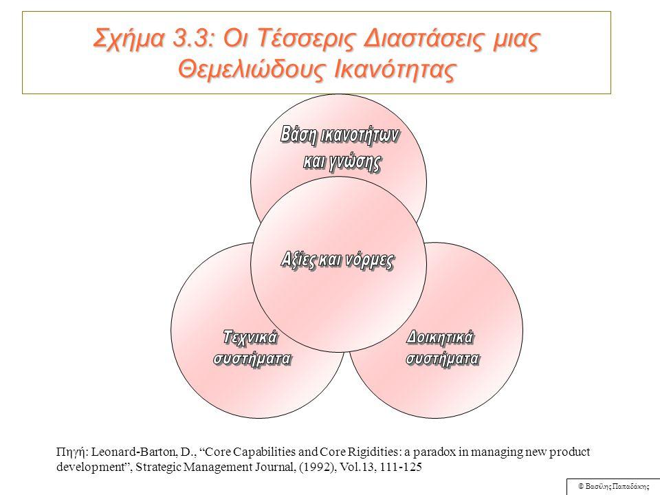 © Βασίλης Παπαδάκης Γιατί η στρατηγική πρέπει να βασίζεται σε πόρους και ικανότητες; Όταν το εξωτερικό περιβάλλον μεταβάλλεται ραγδαία, πιθανόν οι εσωτερικοί πόροι και οι ικανότητες να προσφέρουν στην επιχείρηση μια πιο σταθερή βάση για την ανάπτυξη στρατηγικής, από ότι η προσαρμογή στην αγορά.