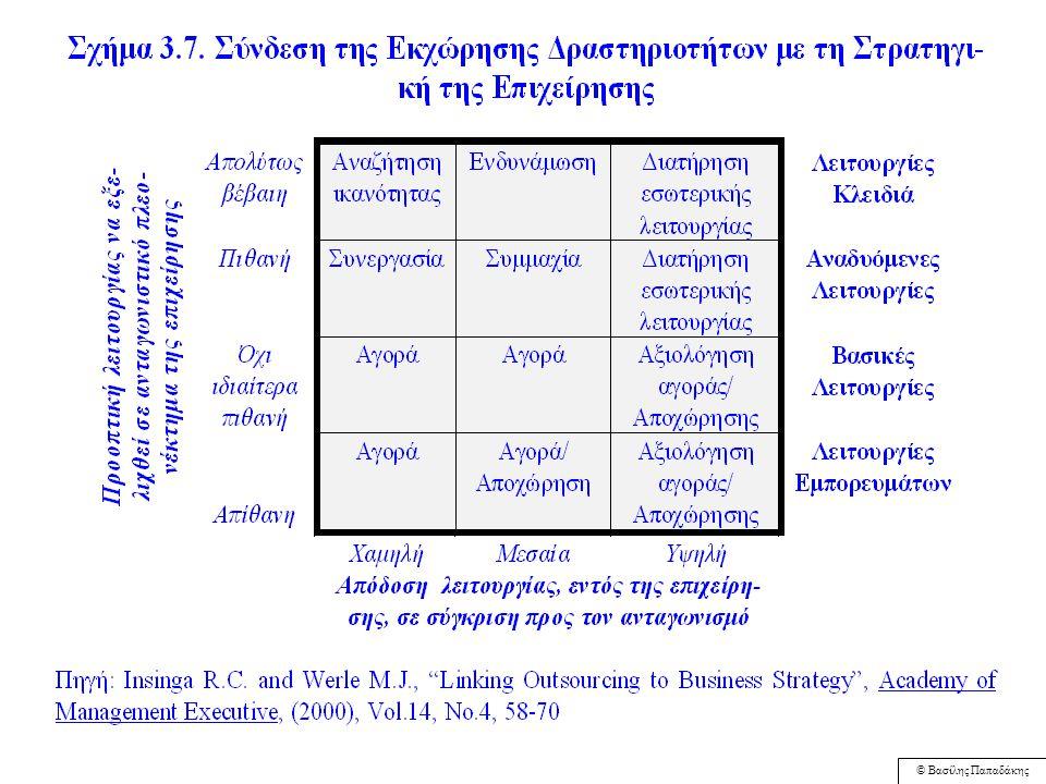 """© Βασίλης Παπαδάκης Σχήμα 3.6: Λειτουργίες που Εκχωρούνται συχνότερα Πηγή: Johnson A. and J. D. Rollins, """"Driving high-performance outsourcing: best p"""