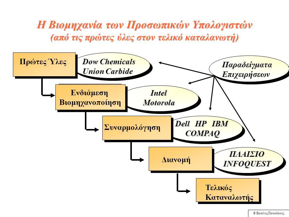 © Βασίλης Παπαδάκης ΣΤΡΑΤΗΓΙΚΕΣ ΑΝΑΠΤΥΞΗΣ 1. Κάθετη Ολοκλήρωση (vertical) 2. Οριζόντια Ολοκλήρωση (horizontal) 3. Διαφοροποίηση Δραστηριοτήτων - Συσχε