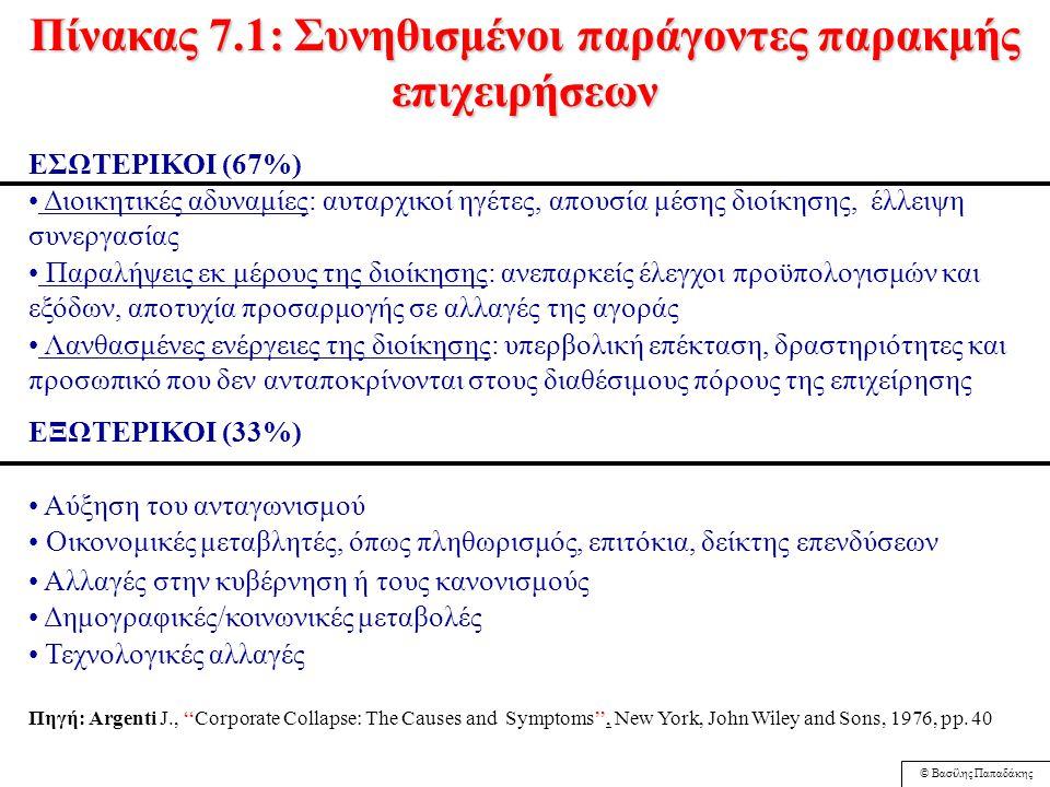 © Βασίλης Παπαδάκης Στρατηγικές Συρρίκνωσης 1. Διάσωση 2. Αποεπένδυση 3. 'Αιχμαλωσία' 4. Ρευστοποίηση