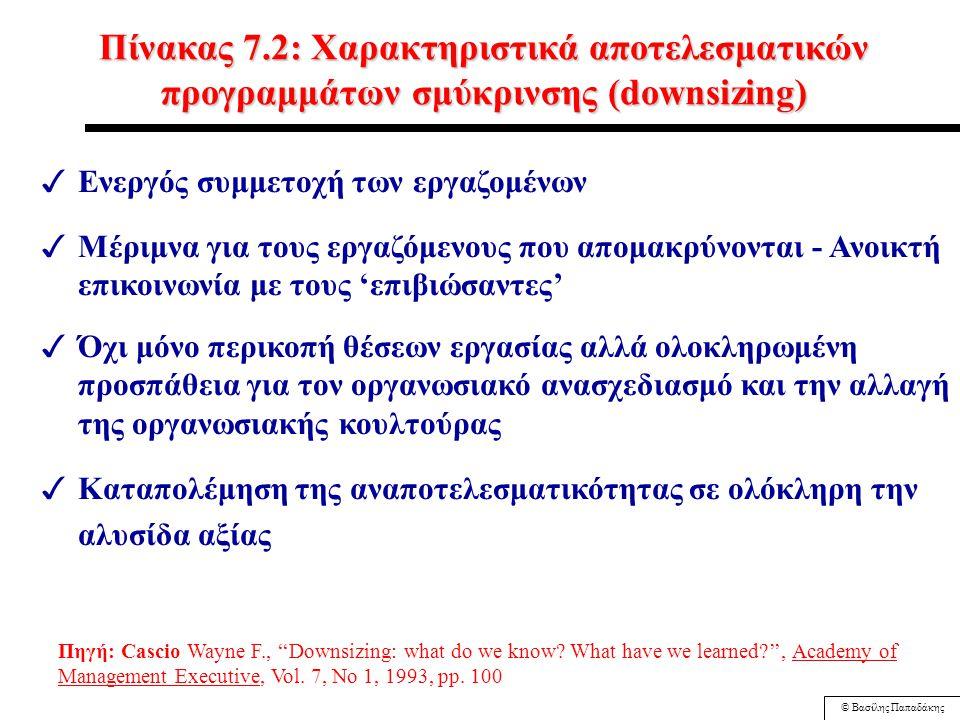 © Βασίλης Παπαδάκης Πίνακας 7.1: Συνηθισμένοι παράγοντες παρακμής επιχειρήσεων ΕΣΩΤΕΡΙΚΟΙ (67%) Διοικητικές αδυναμίες: αυταρχικοί ηγέτες, απουσία μέσης διοίκησης, έλλειψη συνεργασίας Παραλήψεις εκ μέρους της διοίκησης: ανεπαρκείς έλεγχοι προϋπολογισμών και εξόδων, αποτυχία προσαρμογής σε αλλαγές της αγοράς Λανθασμένες ενέργειες της διοίκησης: υπερβολική επέκταση, δραστηριότητες και προσωπικό που δεν ανταποκρίνονται στους διαθέσιμους πόρους της επιχείρησης ΕΞΩΤΕΡΙΚΟΙ (33%) Αύξηση του ανταγωνισμού Οικονομικές μεταβλητές, όπως πληθωρισμός, επιτόκια, δείκτης επενδύσεων Αλλαγές στην κυβέρνηση ή τους κανονισμούς Δημογραφικές/κοινωνικές μεταβολές Τεχνολογικές αλλαγές Πηγή: Argenti J., ''Corporate Collapse: The Causes and Symptoms'', New York, John Wiley and Sons, 1976, pp.