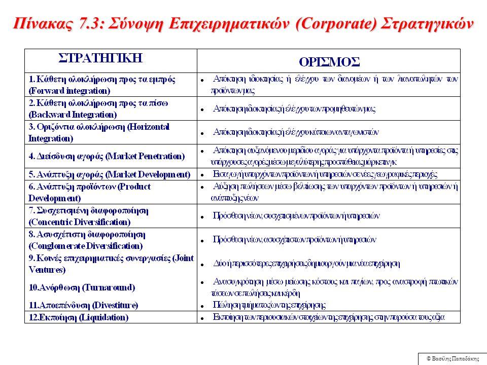 © Βασίλης Παπαδάκης Πίνακας 7.2: Χαρακτηριστικά αποτελεσματικών προγραμμάτων σμύκρινσης (downsizing) 3Ενεργός συμμετοχή των εργαζομένων 3Μέριμνα για τους εργαζόμενους που απομακρύνονται - Ανοικτή επικοινωνία με τους 'επιβιώσαντες' 3Όχι μόνο περικοπή θέσεων εργασίας αλλά ολοκληρωμένη προσπάθεια για τον οργανωσιακό ανασχεδιασμό και την αλλαγή της οργανωσιακής κουλτούρας 3Καταπολέμηση της αναποτελεσματικότητας σε ολόκληρη την αλυσίδα αξίας Πηγή: Cascio Wayne F., ''Downsizing: what do we know.