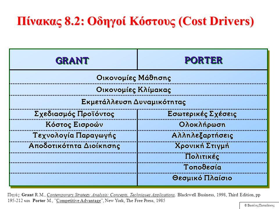 © Βασίλης Παπαδάκης Πηγές Ανταγωνιστικού Πλεονεκτήματος Ανώτερη Ποιότητα Ανώτερη Αποτελεσμα- τικότητα Ανώτερη Ανταπόκριση στις Απαιτήσεις των Πελατών