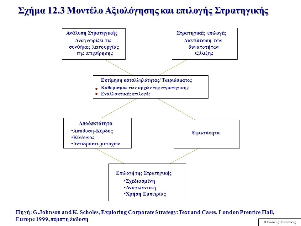 © Βασίλης Παπαδάκης Συνέπεια Ανταγωνιστικό Πλεονέκτημα ΑξιολόγησηΣτρατηγικής Σχήμα 12.2: Το μοντέλο αξιολόγησης στρατηγικής του Rumelt Πηγή: Rumelt R., ''The Evaluation of Business Strategy'', in W.F.Glueck, (ed) Business Policy and Strategy Management, New York, McGraw-Hill, 1980, 359-367 Συμφωνία - Ταύτιση Εφικτότητα