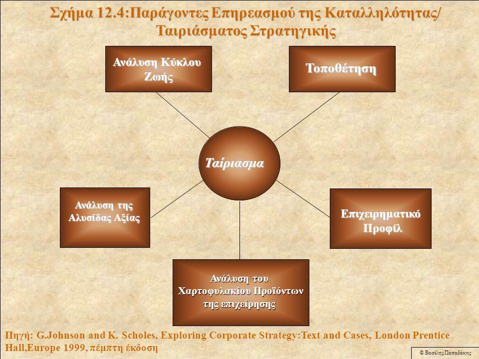 © Βασίλης Παπαδάκης Εναλλακτικές επιλογές Ανάλυση Στρατηγικής Αναγνωρίζει τις συνθήκες λειτουργίας της επιχείρησης Στρατηγικές επιλογές Διαπίστωση των δυνατοτήτων εξέλιξης Εκτίμηση καταλληλότητας/ Ταιριάσματος Εφικτότητα Αποδεκτότητα Καθορισμός των αρχών της στρατηγικής Απόδοση-Κέρδος Κίνδυνος Αντιδράσειςμετόχων Επιλογή της Στρατηγικής Σχεδιασμένη Αναγκαστική Χρήση Εμπειρίας Σχήμα 12.3 Μοντέλο Αξιολόγησης και επιλογής Στρατηγικής Πηγή: G.Johnson and K.