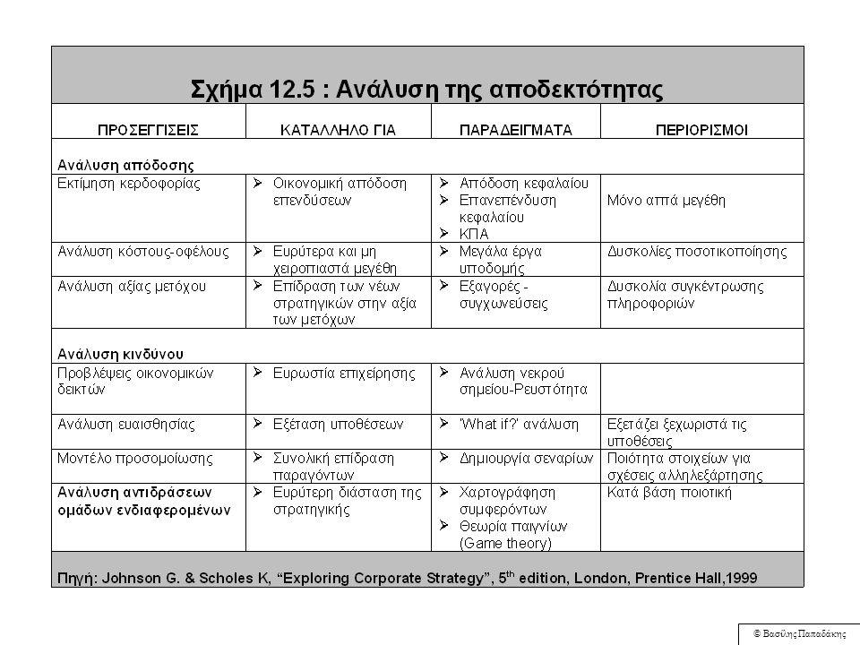 © Βασίλης Παπαδάκης Ανάλυση Κύκλου Ζωής ΕπιχειρηματικόΠροφίλ Ανάλυση της Αλυσίδας Αξίας Ανάλυση του Χαρτοφυλακίου Προϊόντων της επιχείρησης Ταίριασμα Σχήμα 12.4:Παράγοντες Επηρεασμού της Καταλληλότητας/ Ταιριάσματος Στρατηγικής Πηγή: G.Johnson and K.