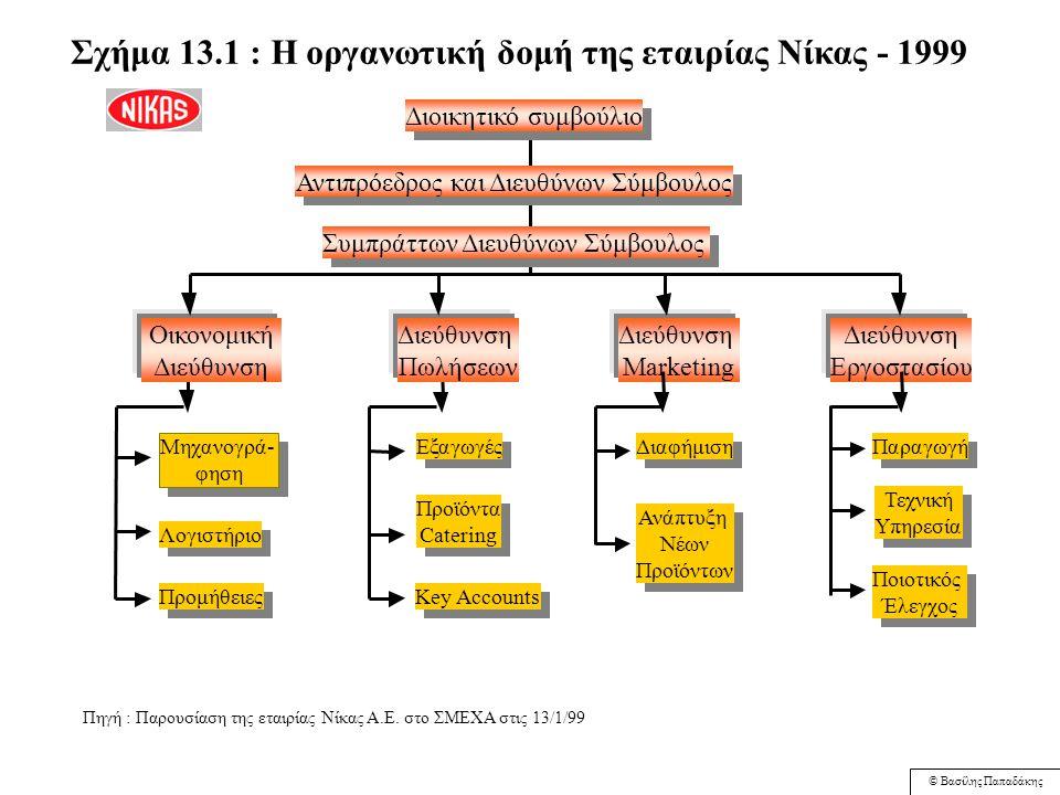 © Βασίλης Παπαδάκης Στρατηγική και Οργανωτική Δομή