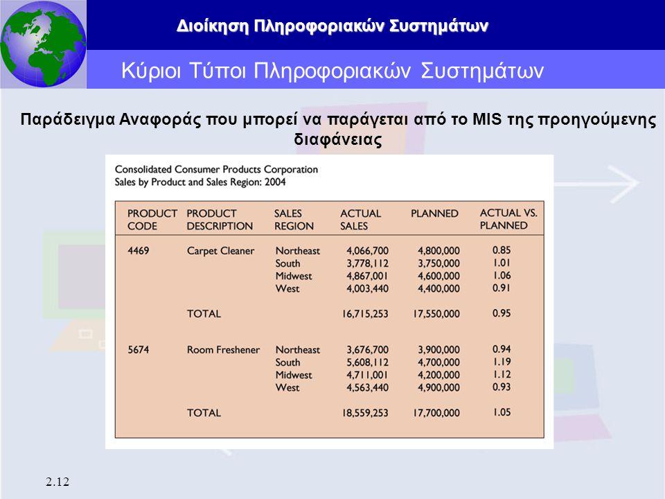 Διοίκηση Πληροφοριακών Συστημάτων 2.12 Κύριοι Τύποι Πληροφοριακών Συστημάτων Παράδειγμα Αναφοράς που μπορεί να παράγεται από το MIS της προηγούμενης δ