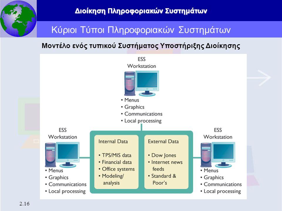 Διοίκηση Πληροφοριακών Συστημάτων 2.16 Κύριοι Τύποι Πληροφοριακών Συστημάτων Μοντέλο ενός τυπικού Συστήματος Υποστήριξης Διοίκησης