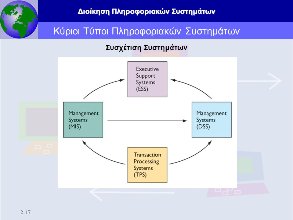 Διοίκηση Πληροφοριακών Συστημάτων 2.17 Κύριοι Τύποι Πληροφοριακών Συστημάτων Συσχέτιση Συστημάτων