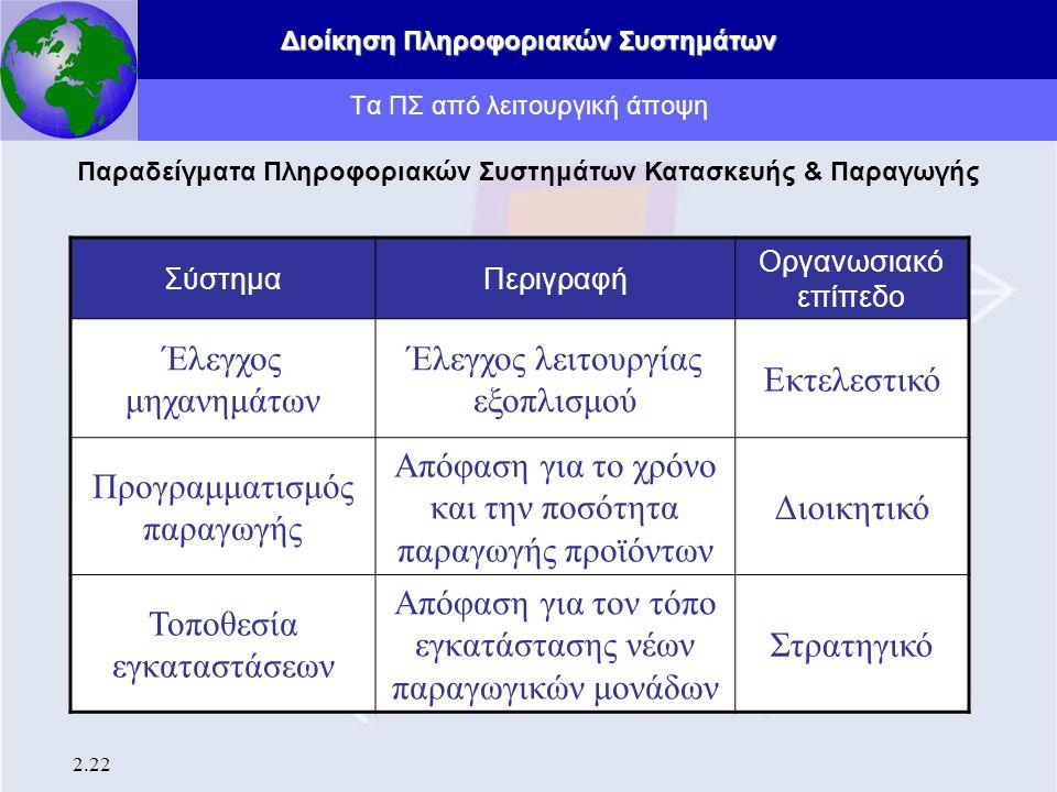 Διοίκηση Πληροφοριακών Συστημάτων 2.22 Τα ΠΣ από λειτουργική άποψη Παραδείγματα Πληροφοριακών Συστημάτων Κατασκευής & Παραγωγής ΣύστημαΠεριγραφή Οργαν