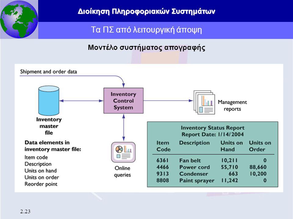 Διοίκηση Πληροφοριακών Συστημάτων 2.23 Τα ΠΣ από λειτουργική άποψη Μοντέλο συστήματος απογραφής