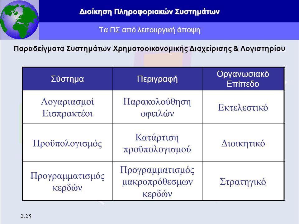 Διοίκηση Πληροφοριακών Συστημάτων 2.25 Τα ΠΣ από λειτουργική άποψη Παραδείγματα Συστημάτων Χρηματοοικονομικής Διαχείρισης & Λογιστηρίου ΣύστημαΠεριγρα