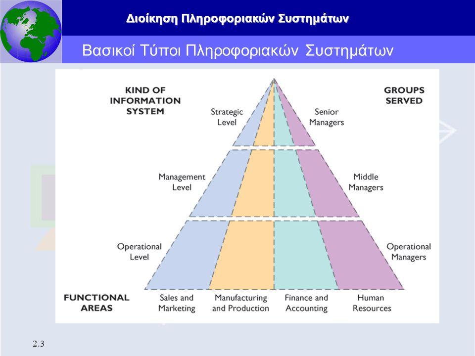 Διοίκηση Πληροφοριακών Συστημάτων 2.3 Βασικοί Τύποι Πληροφοριακών Συστημάτων