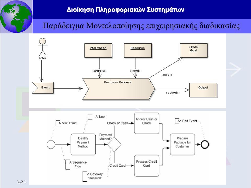 Διοίκηση Πληροφοριακών Συστημάτων 2.31 Παράδειγμα Μοντελοποίησης επιχειρησιακής διαδικασίας