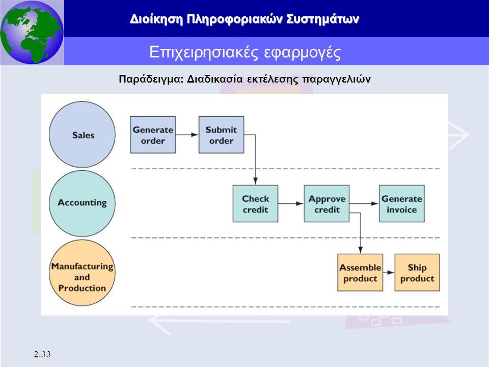 Διοίκηση Πληροφοριακών Συστημάτων 2.33 Επιχειρησιακές εφαρμογές Παράδειγμα: Διαδικασία εκτέλεσης παραγγελιών