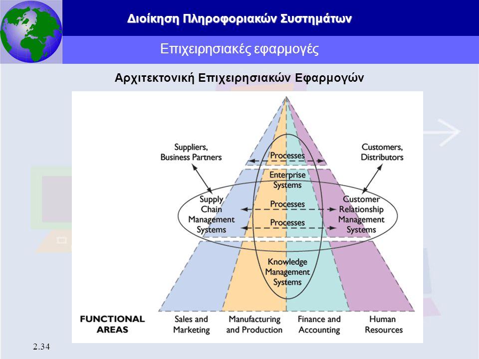 Διοίκηση Πληροφοριακών Συστημάτων 2.34 Επιχειρησιακές εφαρμογές Αρχιτεκτονική Επιχειρησιακών Εφαρμογών